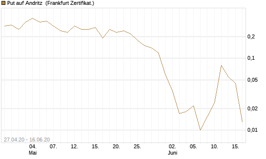 Put auf Andritz [HypoVereinsbank/UniCredit] Chart